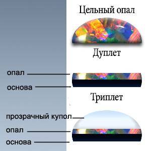Классификация опалов