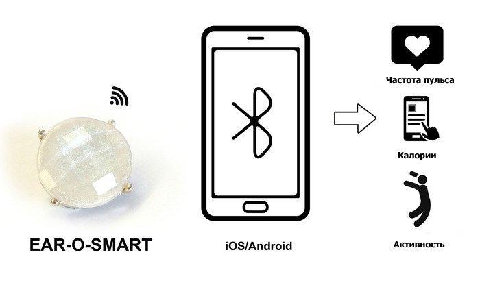 Технологии ear-o-smart