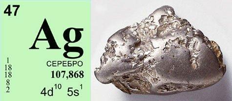 Натуральный вид серебра в природе и его место в таблице Менделеева