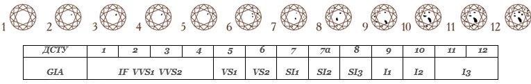 Таблица частоты бриллиантов