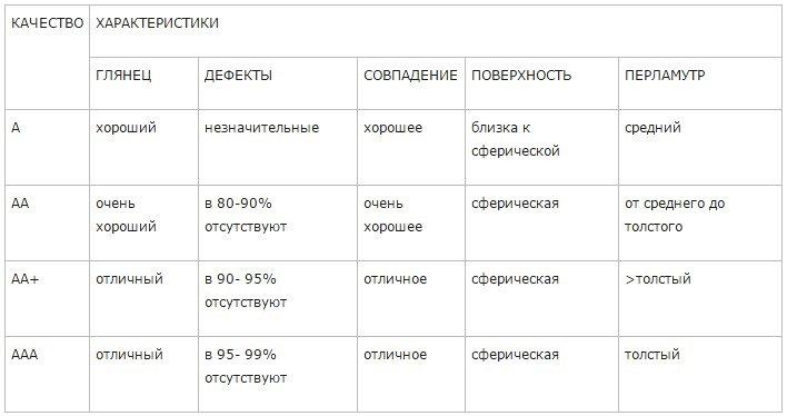Таблица оценки жемчуга