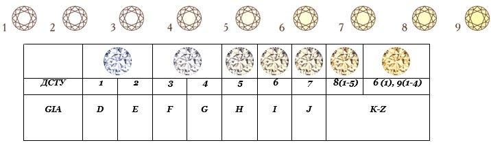 Цветовая шкала бриллиантов