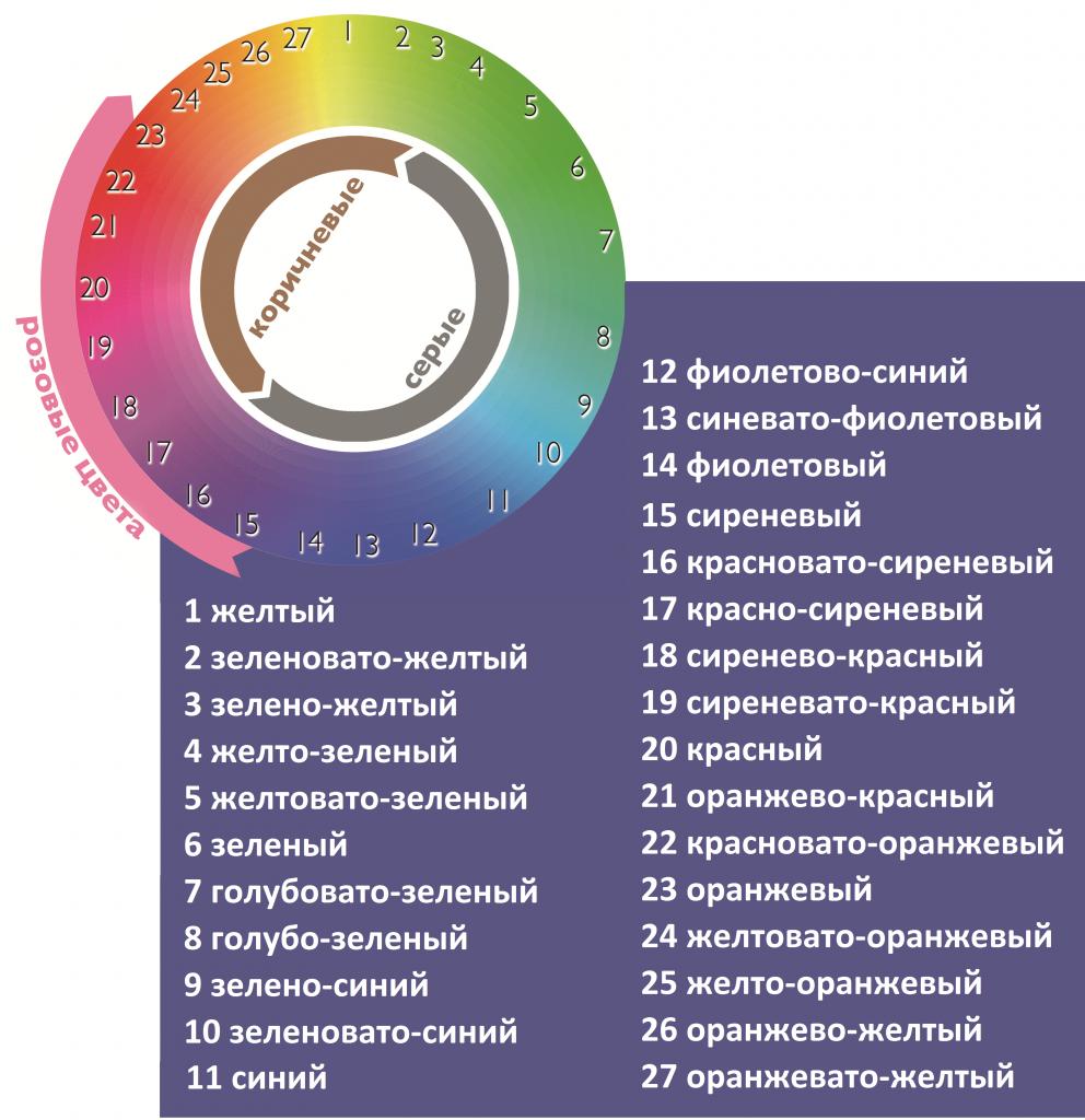 Шкала определения оттенка бриллиантов