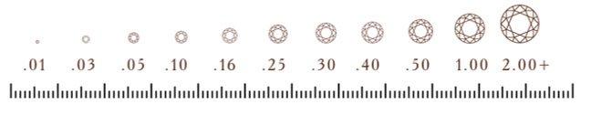 Таблица измерения массы бриллиантов