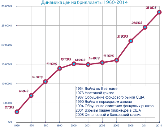 График роста цен на бриллианты