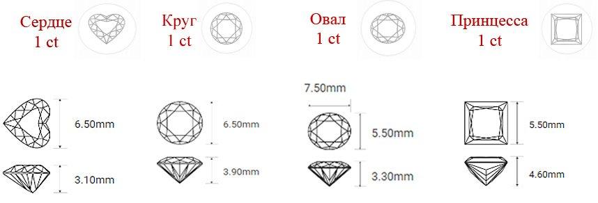Размеры бриллиантов 1 ct разной огранки