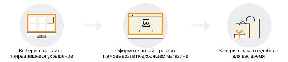 Как заказать ювелирные украшения на сайте Zlato.ua и забрать в магазине в Киеве