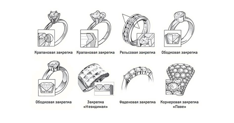 Типы закрепки камней в украшениях