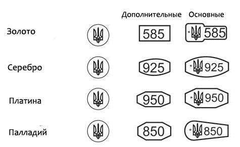 Пробирные клейма Украины на разные металлы