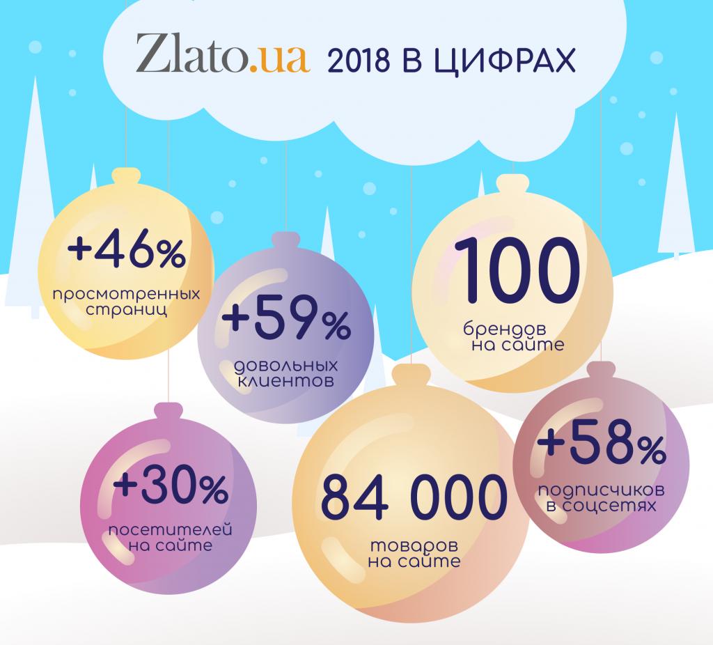 Достижения Zlato.ua в цифрах - подводим итоги 2018 года!