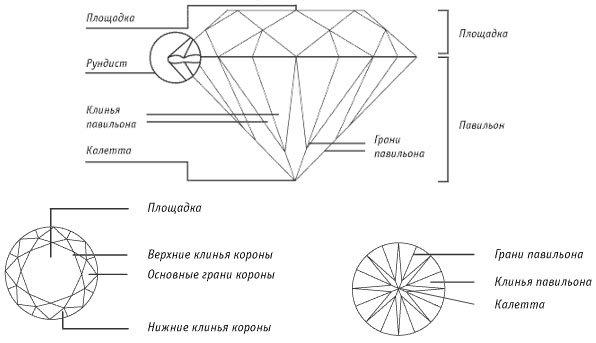 Варианты форм огранки бриллиантов